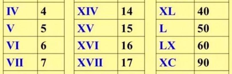 Таблица римских цифр от 1 до 20 и далее до 1800 затем 2 правила запоминания