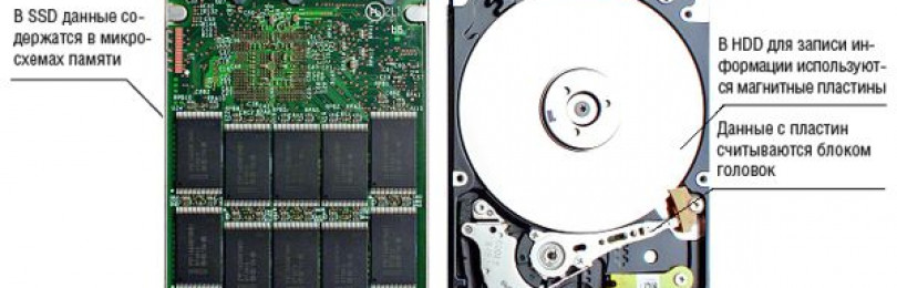 Какой жесткий диск hdd или ssd лучше подходит для компьютера и ноутбука?