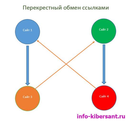 Перекрестный обмен ссылками