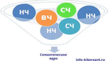 Составление семантического ядра сайта разные методы