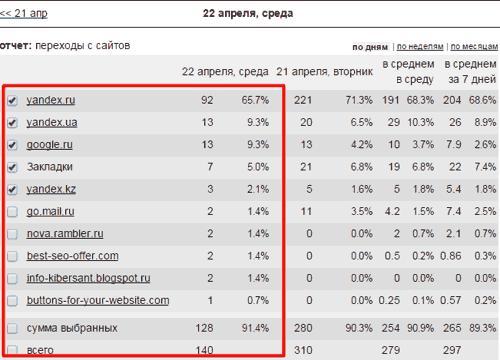 рейтинг поисковиков