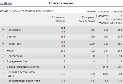 статистика лайв интернет