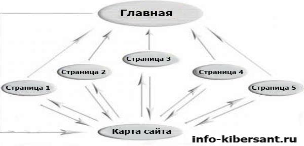 внутренняя перелинковка страниц карта сайта