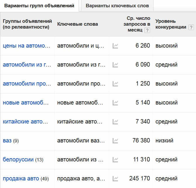 семантическое ядро сайта, google adwords