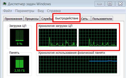 диспетчер задач Windows быстродействие