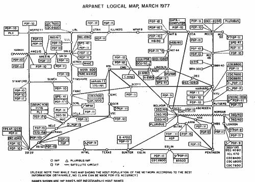логическая карта ARPANET