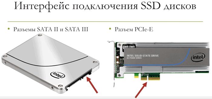 интерфейс подключения SSD