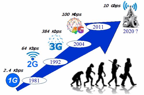 5G связь