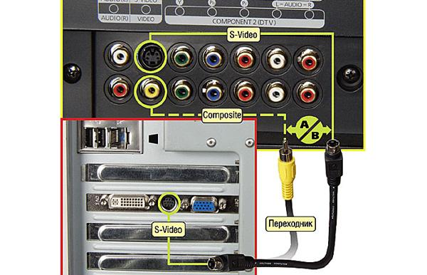 Как подключить видеомагнитофон к компьютеру для оцифровки кассет?