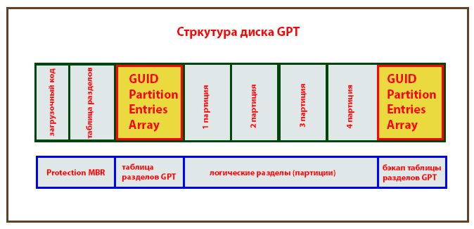 структура диска GPT
