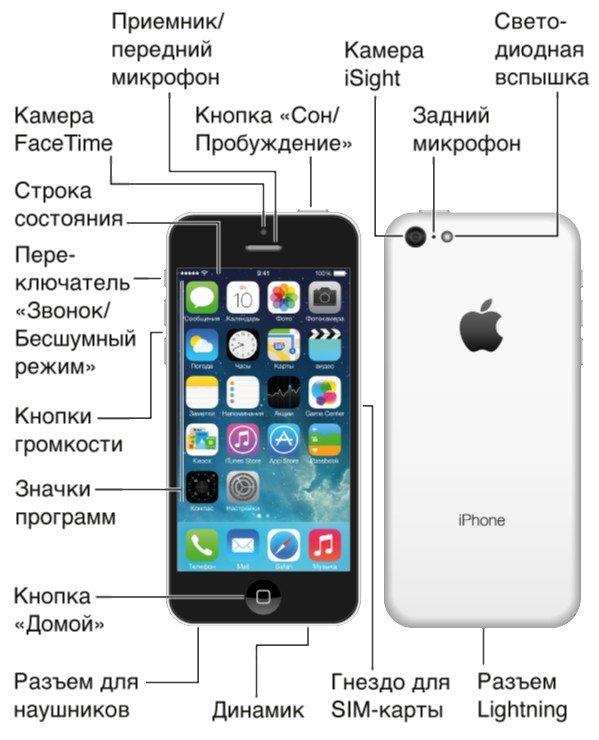 айфон разъёмы