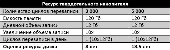 таблица ресурсов диска