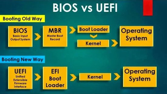 отличия биос и uefi