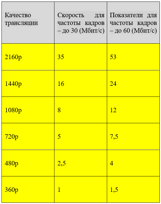таблица скорости интернета