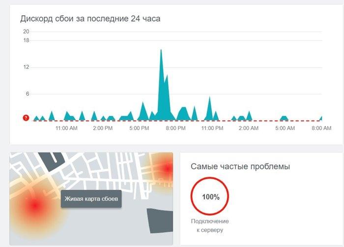 chto-takoe-discord-status-kak-pri-pomoschi-nego-proverit-sostoyanie-serverov_4