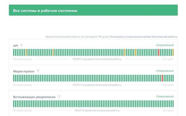 chto-takoe-discord-status-kak-pri-pomoschi-nego-proverit-sostoyanie-serverov_5