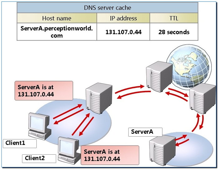 DNS сервис