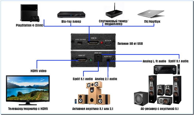 нет звука через HDMI